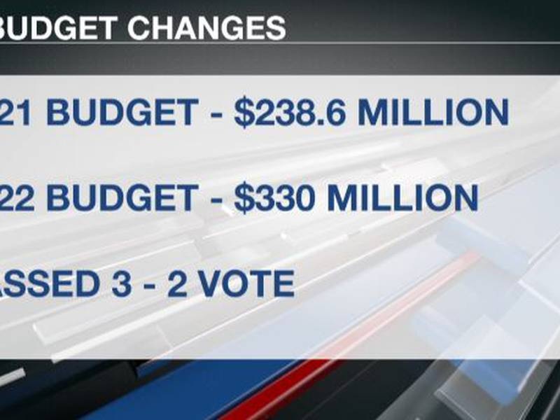 2022 Bismarck budget changes