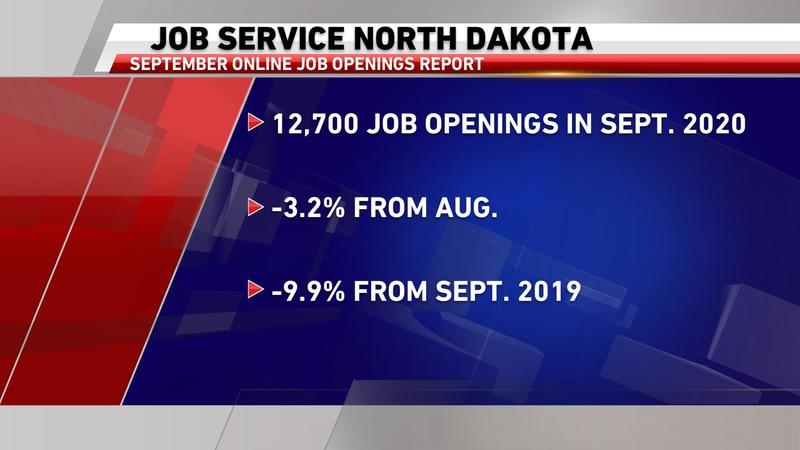 September Online Job Openings Report