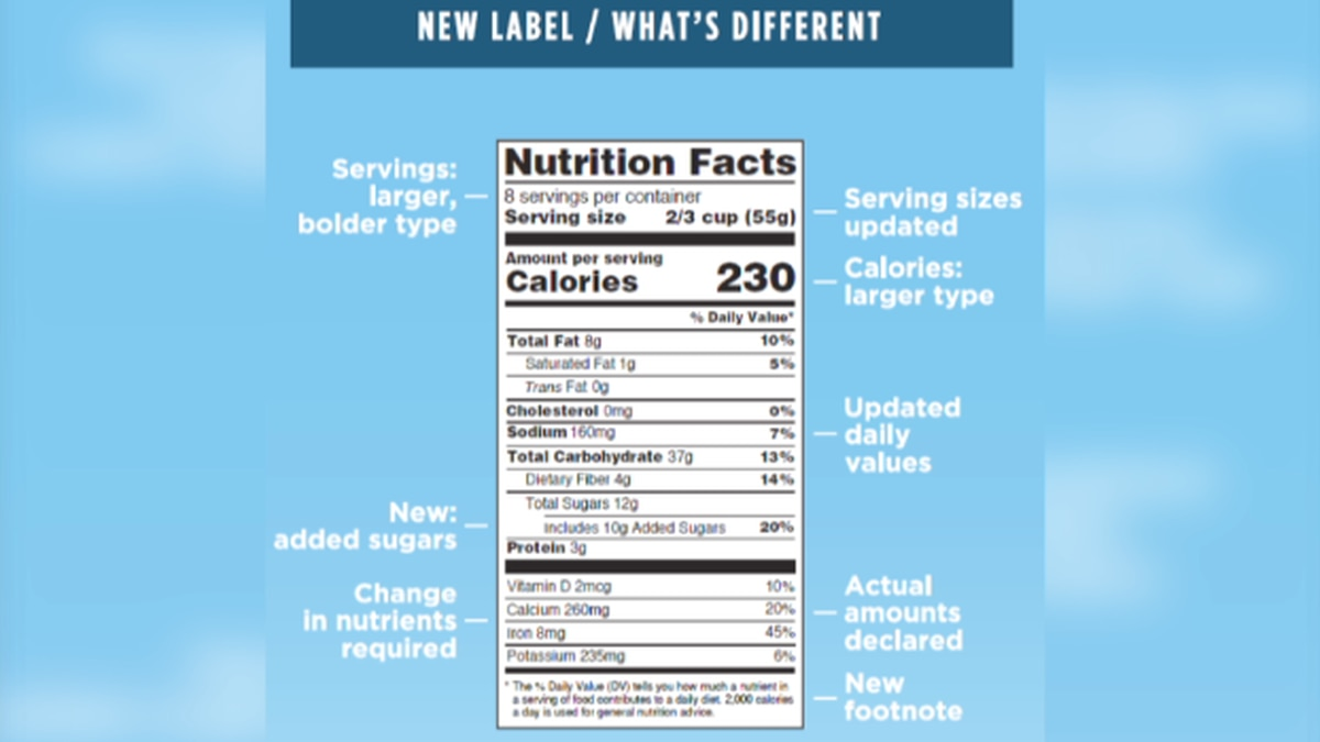 New Nutrition Labels Required By Jan 1 2020