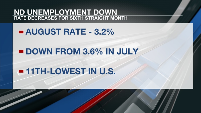 ND Unemployment Down