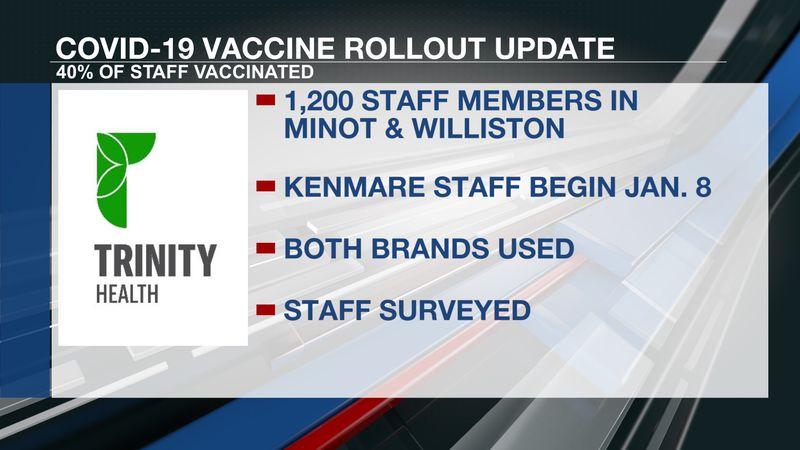 COVID-19 Vaccine Rollout Update