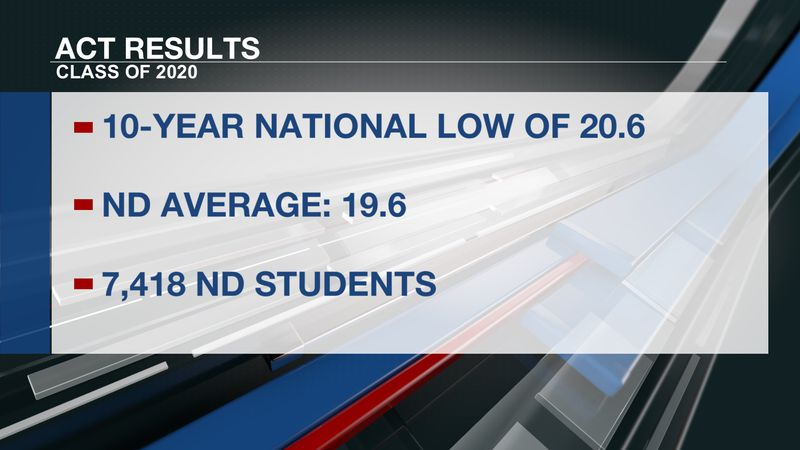 ND sees ACT scores drop in 2020