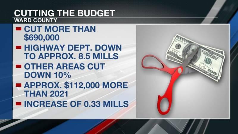 Ward County 2022 budget