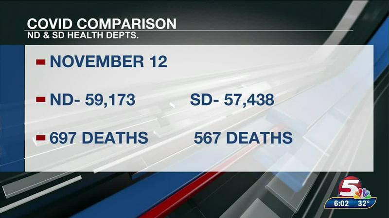 North and South Dakota comparison