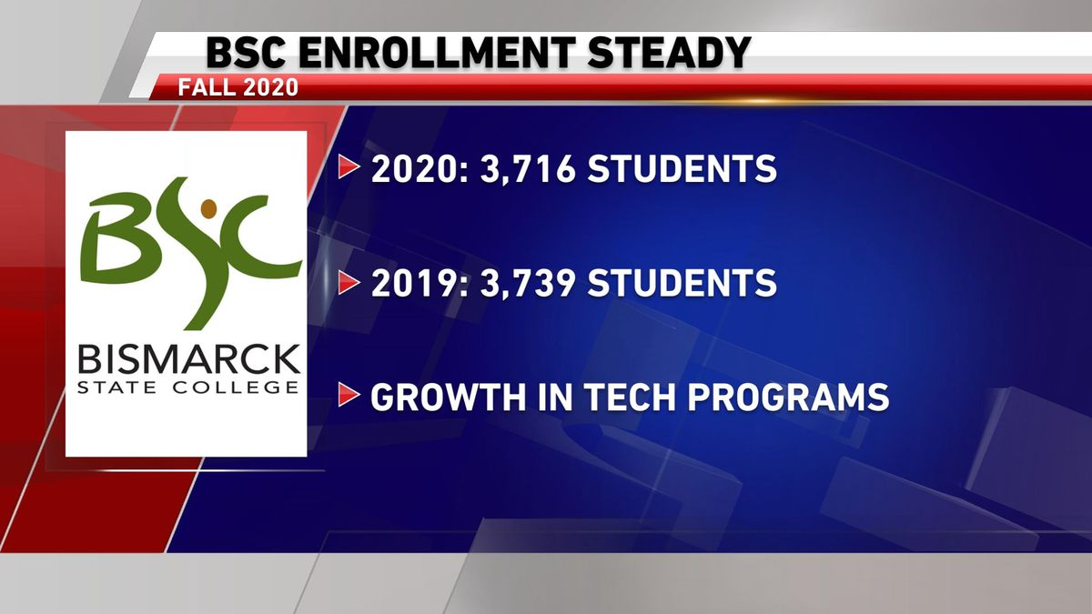 BSC enrollment stays steady despite pandemic