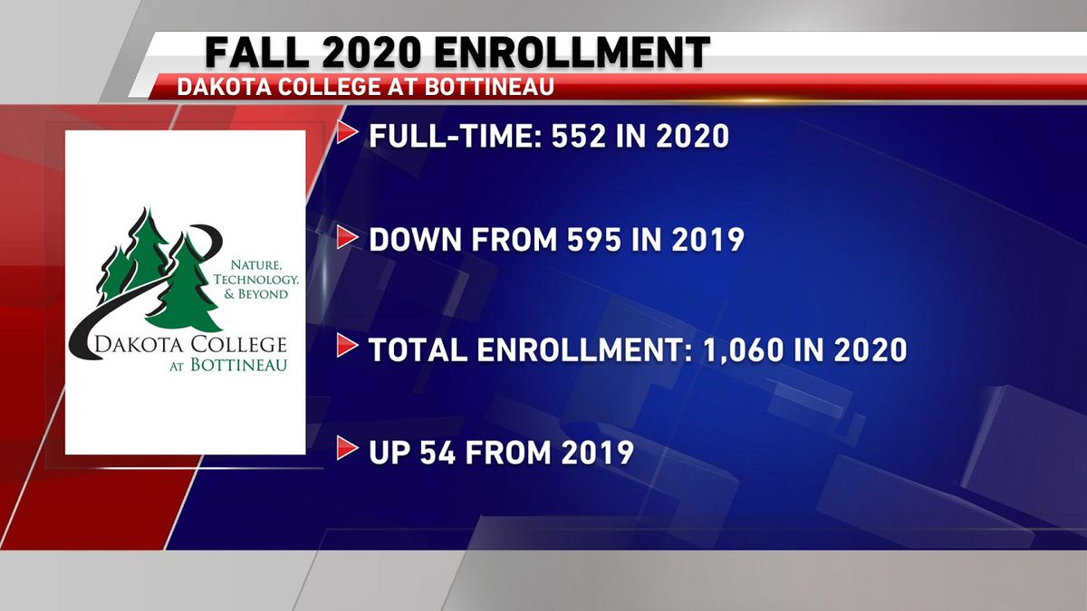 Fall enrollment numbers for Dakota College at Bottineau
